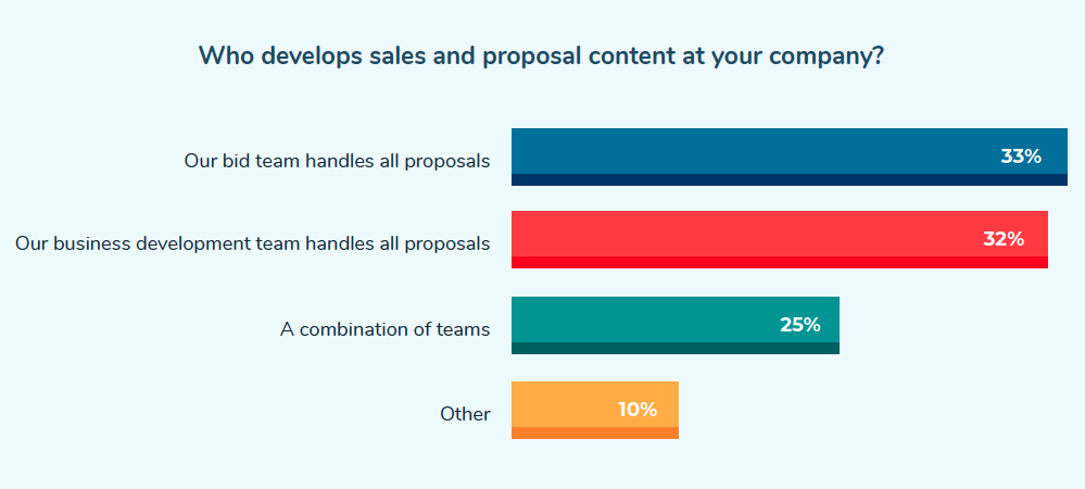Who develops sales and proposal content at your company?