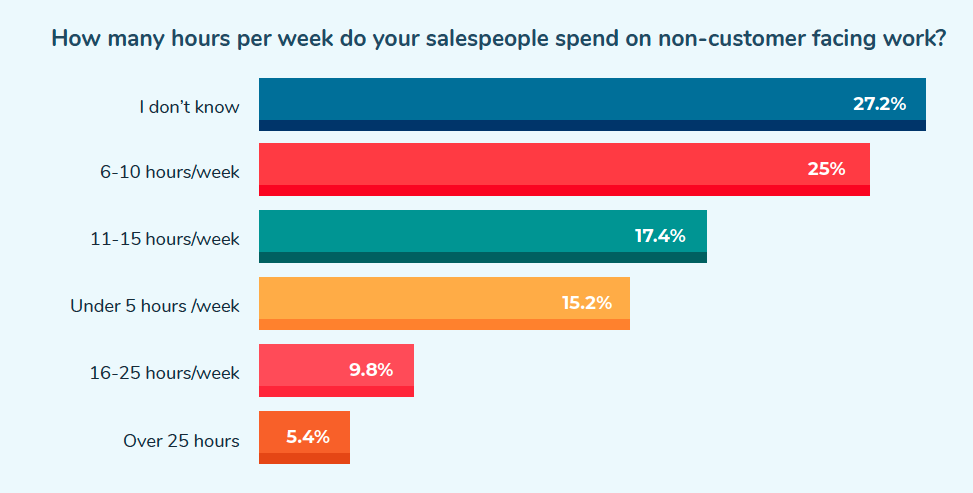 How many hours per week do your salespeople spend on non-customer facing work?