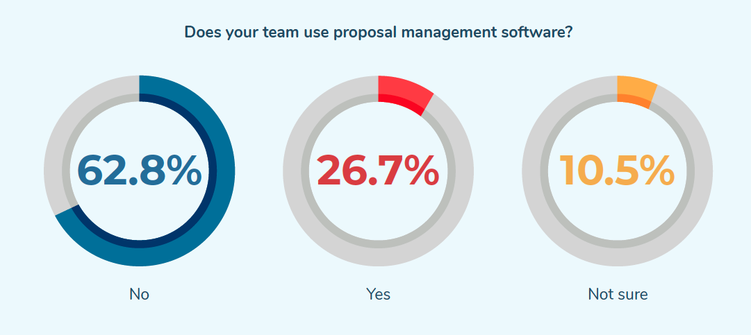 Does your team use proposal management software?