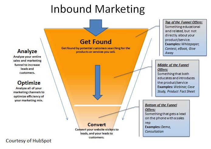 Applying Inbound principles to legal marketing.png
