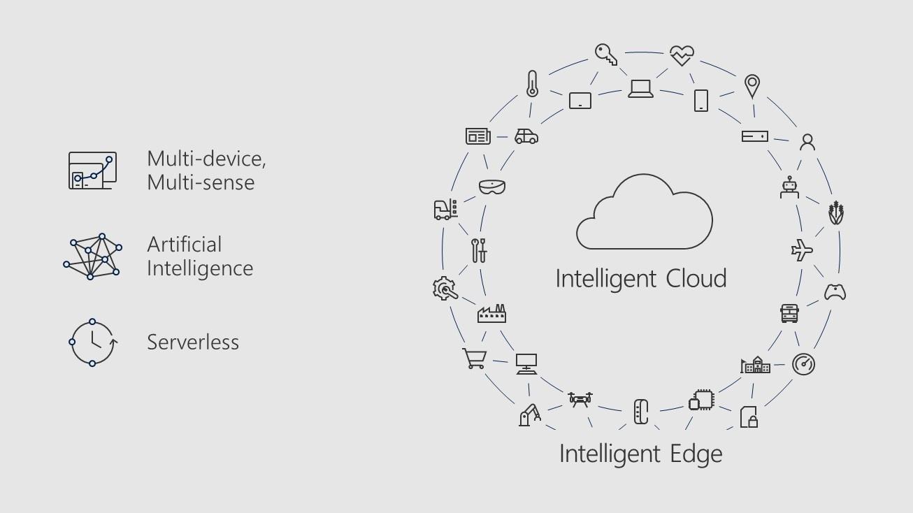Microsoft partners can take advantage of Microsoft's new model.jpg
