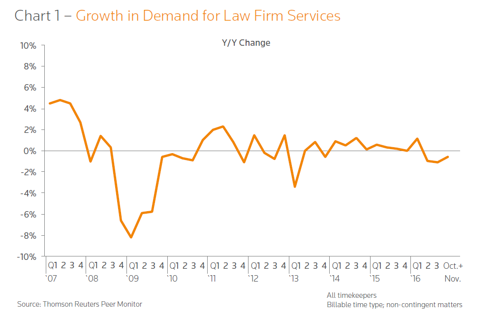 Flat growth in demand for legal services is making legal marketing tough.png