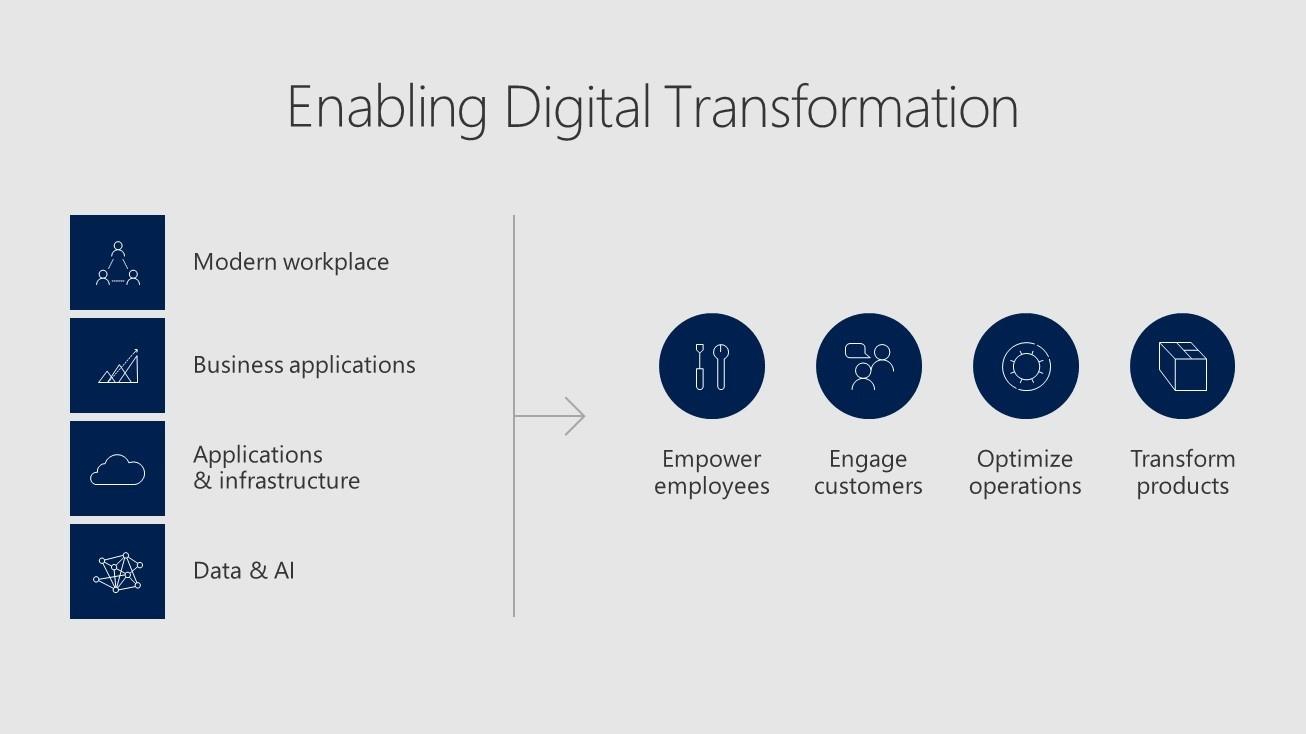 How Microsoft partners can enable digital transformation.jpg