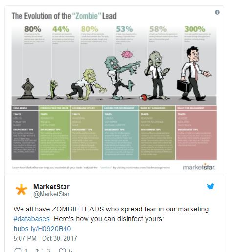 MarketStar Zombie Leads.jpg