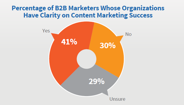 Percentage of marketers with content marketing clarity.png